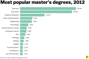 2012 most popular masters