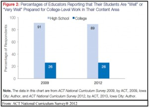 ACT-2012-Teachers-Vs-Professors-on-College-Readiness-1024x734
