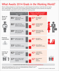 Accenture-2014-College-Graduates-Survey-Infographic-new