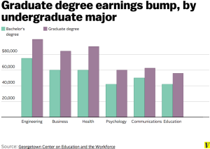 masters salary bump